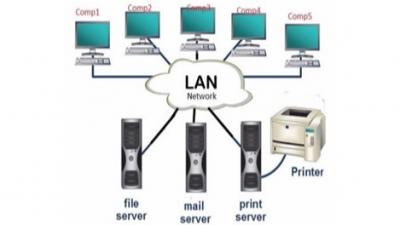 Lan Network Setup